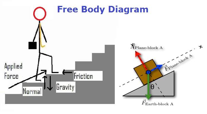 science graph diagram. Black Bedroom Furniture Sets. Home Design Ideas