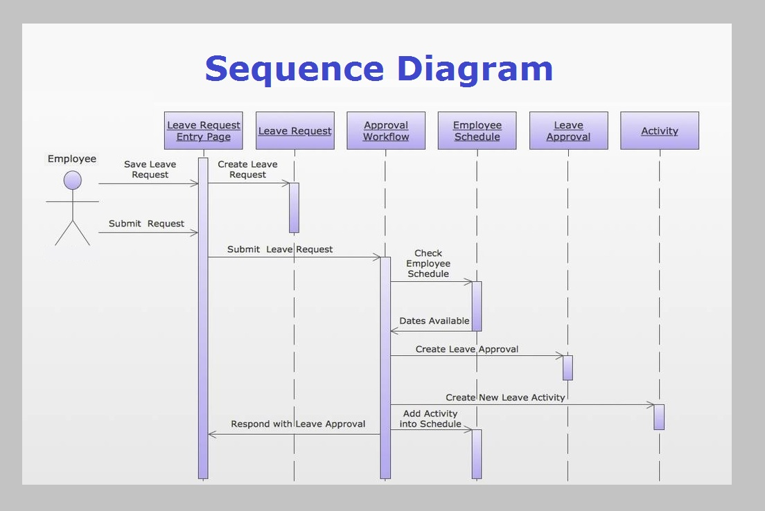 It graph diagram sequence diagram example ccuart Image collections