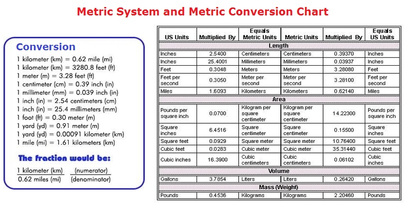 Metric System Diagram - Chart - diagrams and charts with labels. This ...