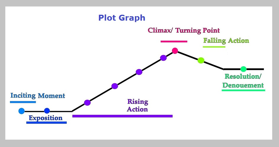 Plot chart graph diagram plot graph diagram chart diagrams and charts with labels this diagram depicts plot graph ccuart Images